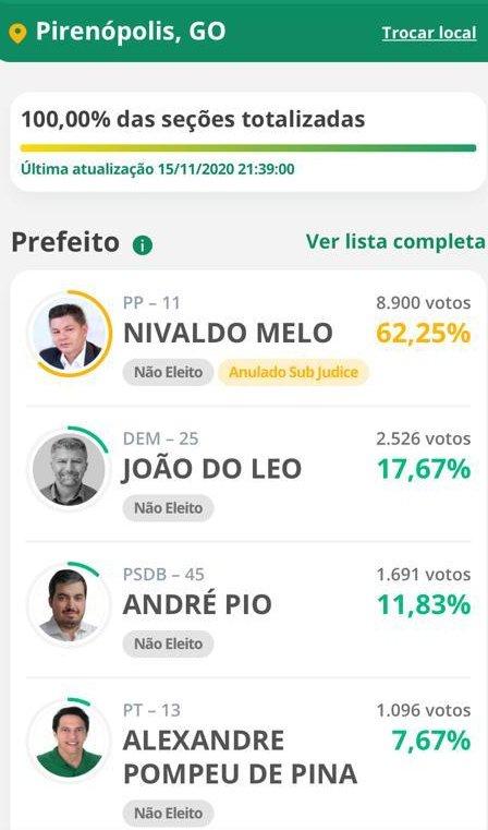 Resultado das eleições Pirenópolis