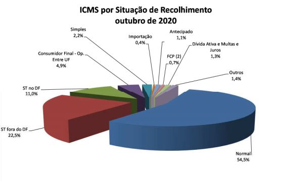 ICMS outubro de 2020