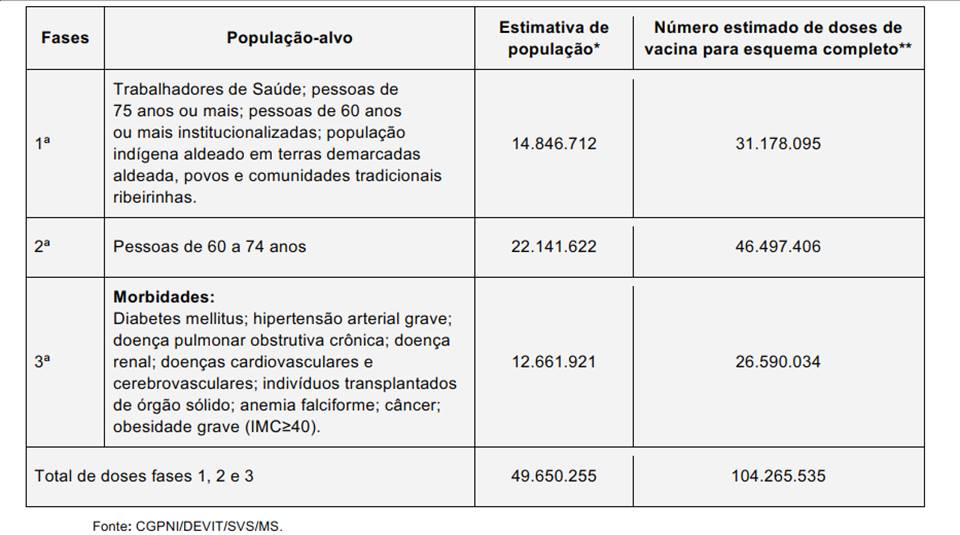 Fases da vacina contra coronavirus