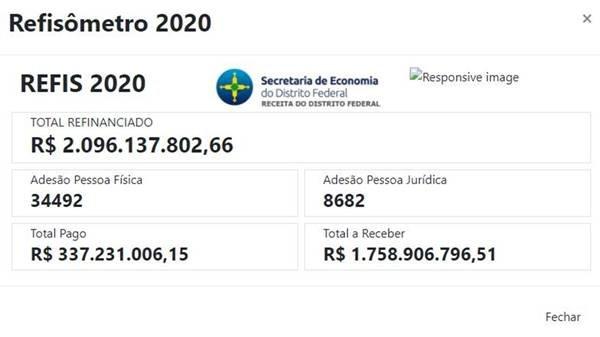 Refis 2020 alcança marca de R$ 2 bilhões