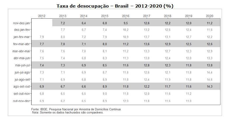 Desemprego IBGE