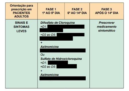 Protocolo 20 de maio/Ministério da Saúde