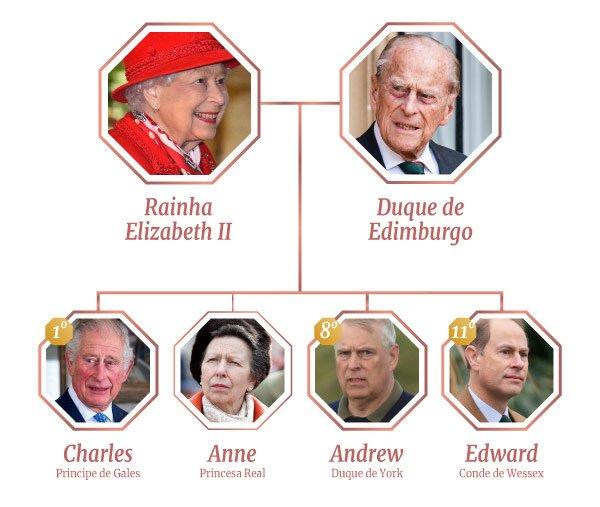 Árvore genealógica da família real
