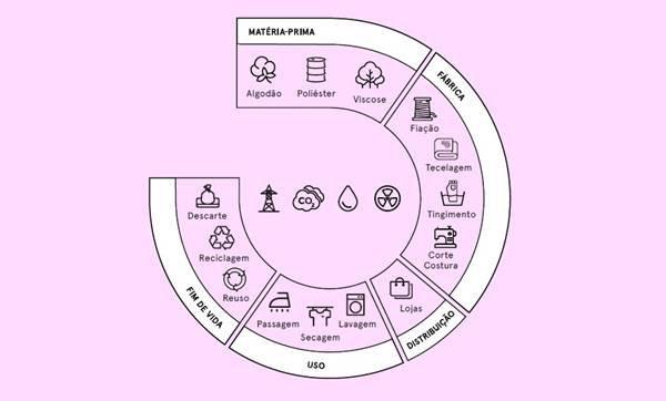 Gráfico do ciclo de vida de uma peça de vestuário