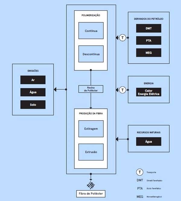 Mapa de processo de produção do poliéster