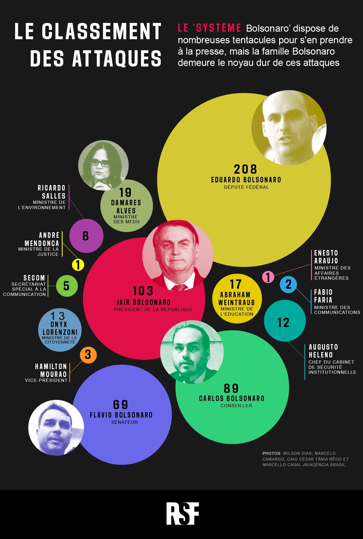 Infográfico mostra ataques à imprensa em 2020