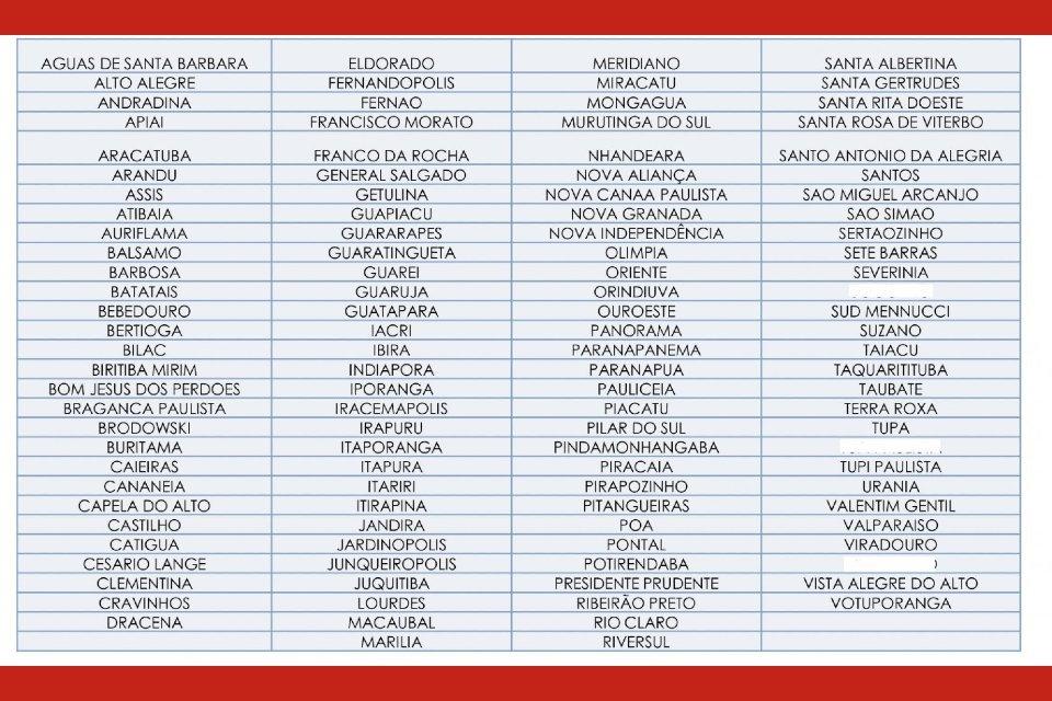 Lista de municípios com estoque crítico de oxigênio