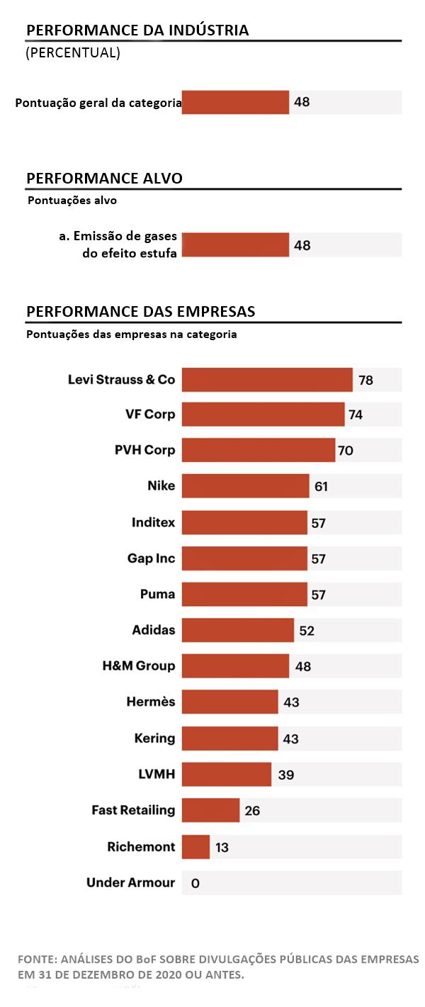 Gráfico do Business of Fashion Sustainability Index sobre emissões de gás