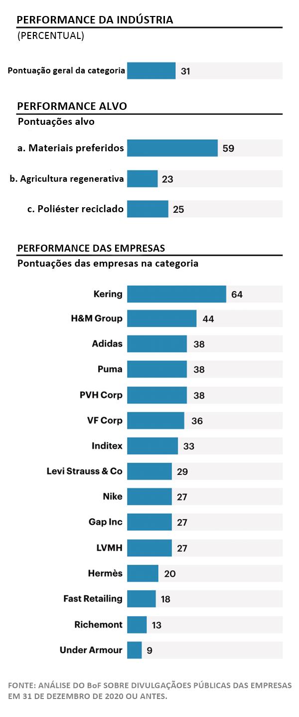 Gráfico do Business of Fashion Sustainability Index sobre materiais