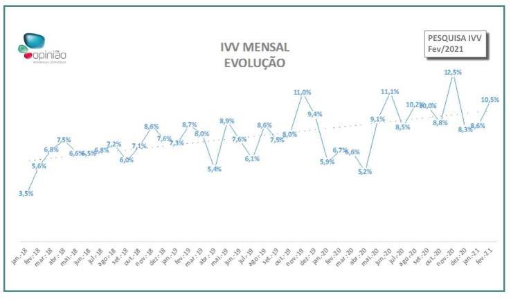 Vendas de imóveis crescem no DF no mês de fevereiro