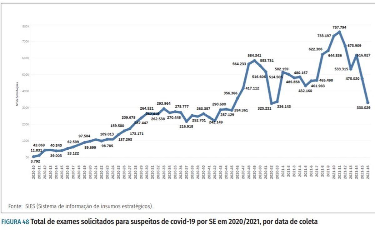 testes de covid no brasil