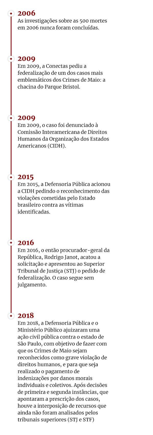 crimes de maio