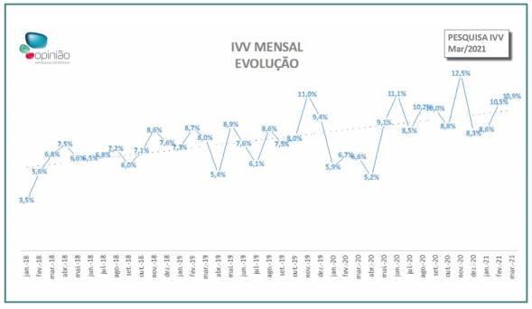 Mercado Imobiliário mês de março