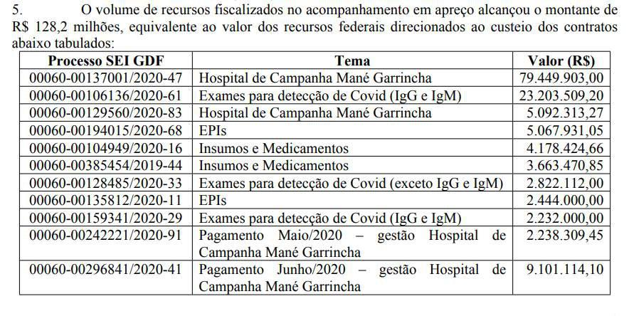 Tabela TCU verba União para DF