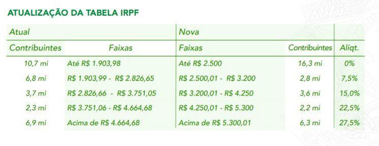 Nova tabela imposto de renda