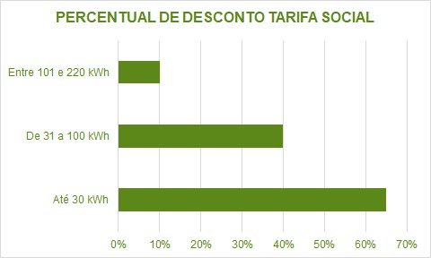 Percentual de desconto Tarifa Social