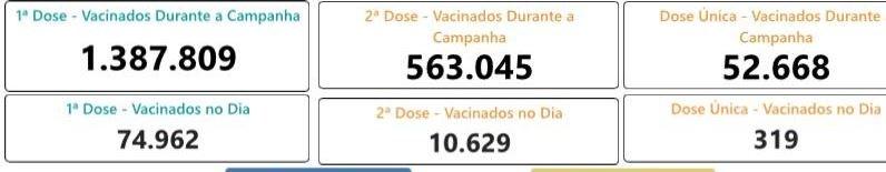 Doses Vacinação Recorde DF