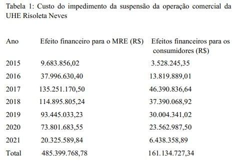 Dados-Aneel Nas mãos do STJ: usina da Vale soterrada em Mariana já faturou R$ 485 mi sem gerar energia