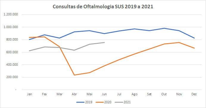 Números de consultas e cirurgias oftalmológicas caem em 2020. Pandemia de Covid-19 é apontada como principal fator